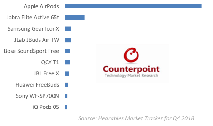 TOP 10 producentów dousznych słuchawek bezprzewowodwych (4 kw. 2018)