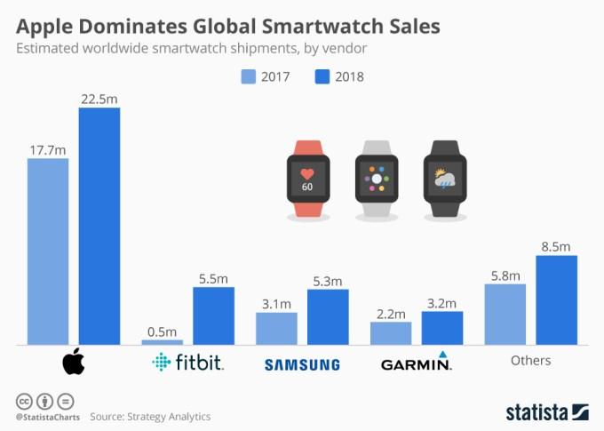 TOP 5 producentów smartwatchów w 2018 roku