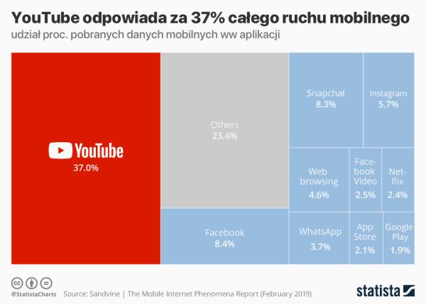 YouTube odpowiada za 37% całego ruchu mobilnego (2/2019)