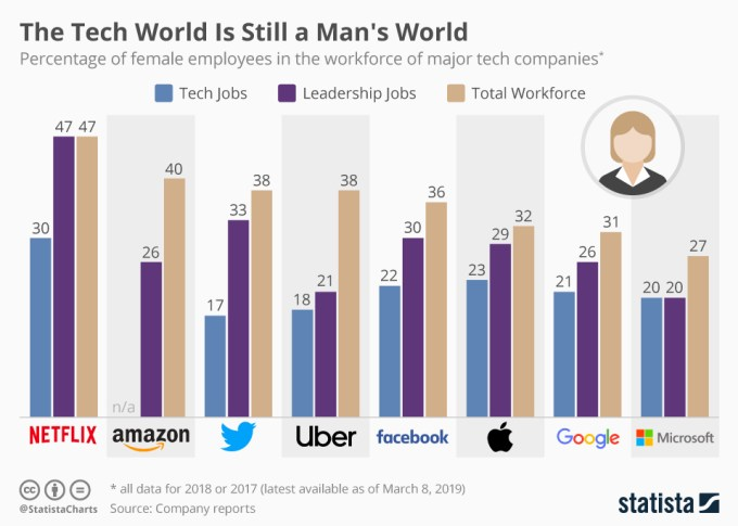 Udział zatrudnionych kobiet w firmach technologicznych (2019)