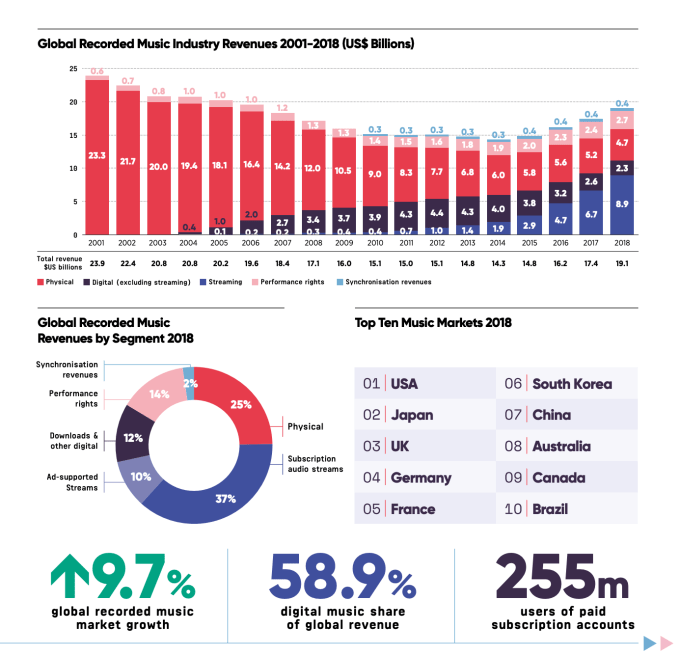 IFPI Global Music Report 2019
