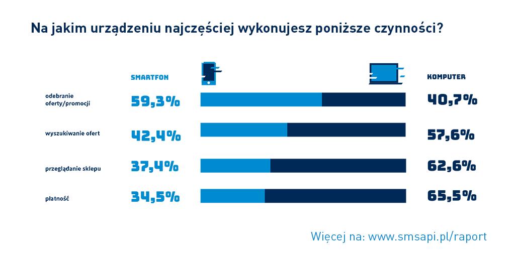 Czynności zakupowe wg urządzenia (Raport SMSAPI 2018)