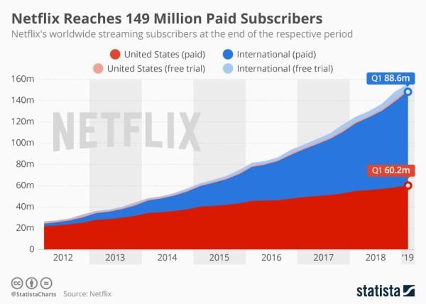 Netflix ma już 149 płatnych subskrybentów i liczba ta wciąż rośnie