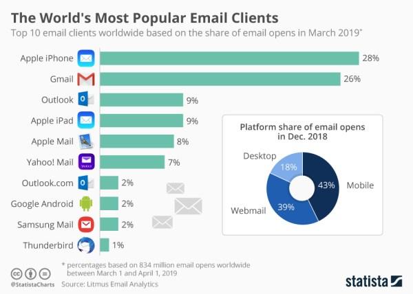 10 najpopularniejszych usług e-mail na świecie (kwiecień 2019)