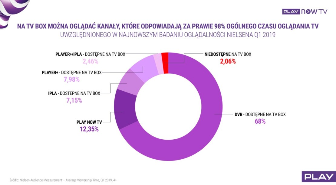 Oglądalność usług TV (badanie 1Q 2019 Nielsen)