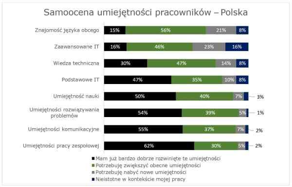 Polscy pracownicy odczuwają brak umiejętności IT