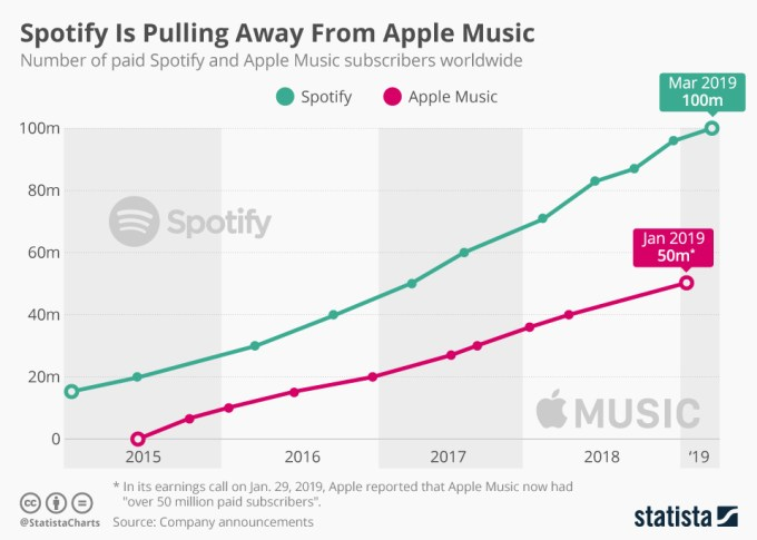 Liczba subskrypcji Apple Music vs Spotify (marzec 2019)