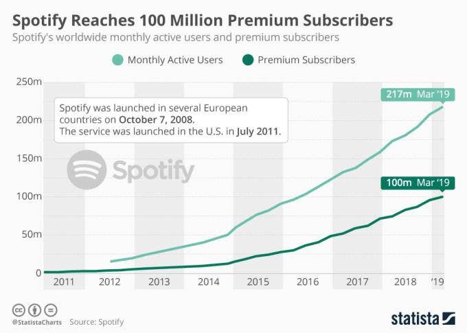 Liczba użytkowników Premium i Free Spotify (marzec 2019)