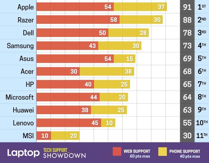 Laptop Tech Support Showdown 2019