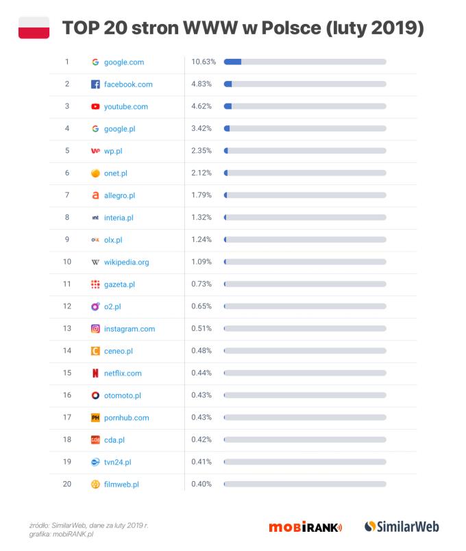 Dane: TOP 20 stron WWW w Polsce (luty 2019)