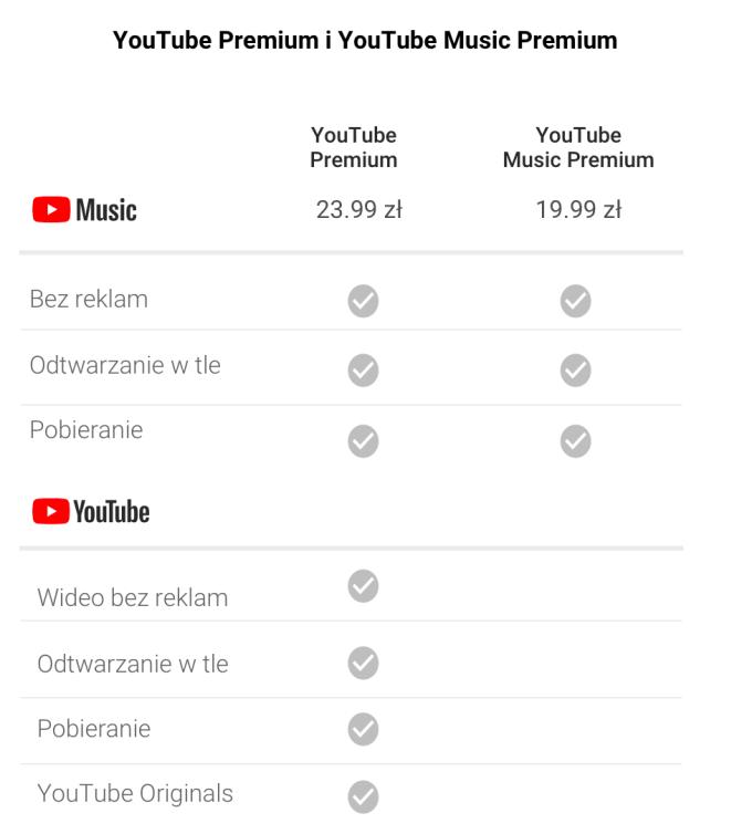 Cennik YouTube Music YouTube premium w Polsce (maj 2019)