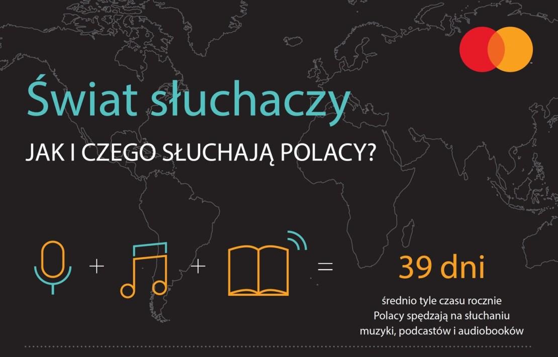 MasterCard Sound Index 2019 (Polska)