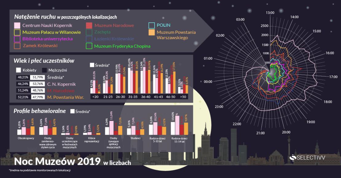 Noc Muzeów 2019 w liczbach