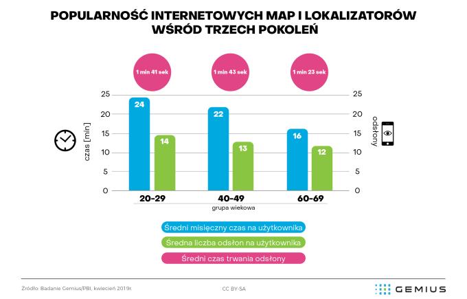 Popularność ma i lokalizatorów internetowych wśród 3 pokoleń internautów (Gemius/PBI, kwiecień 2019)