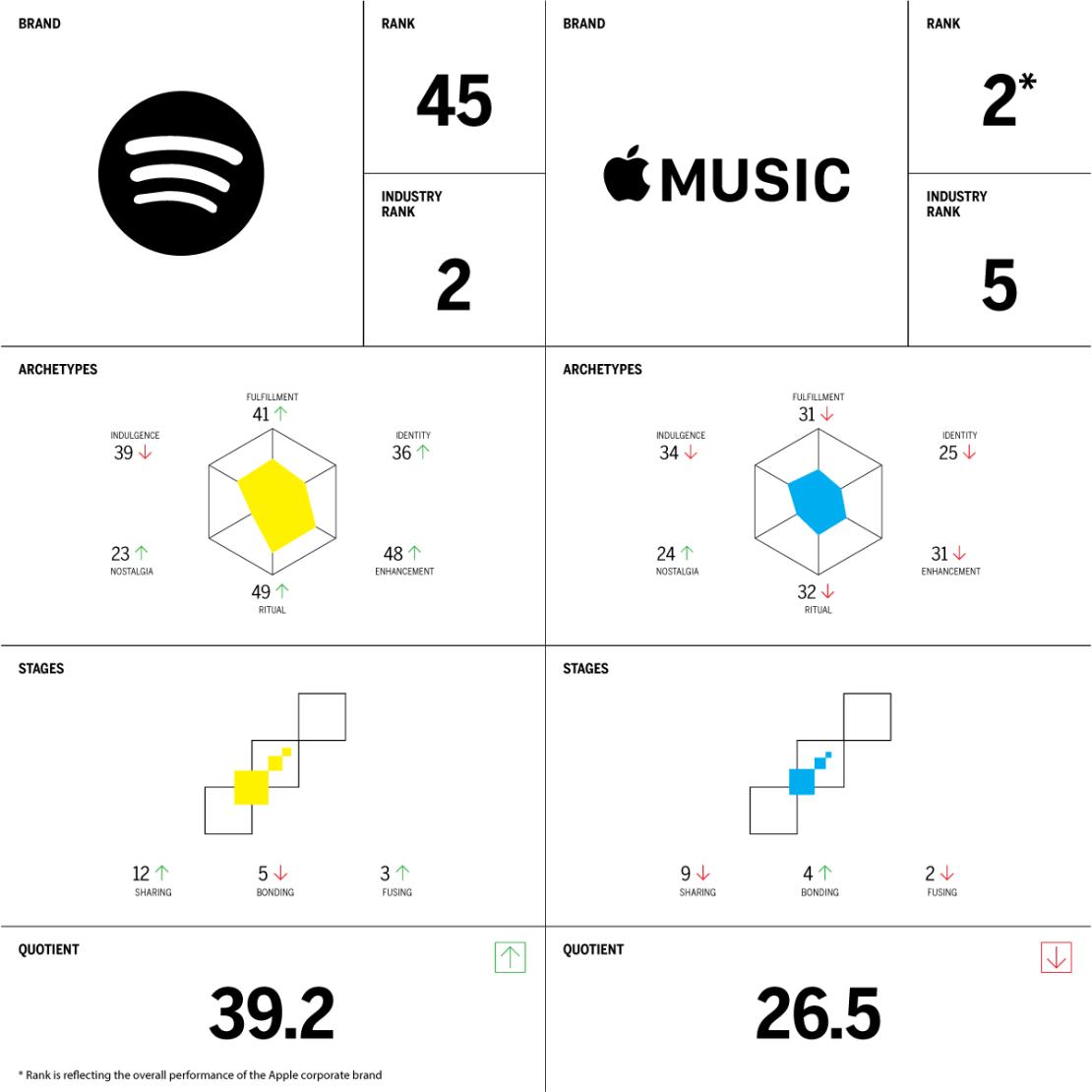 Spotify vs Apple Music (BIS2019)