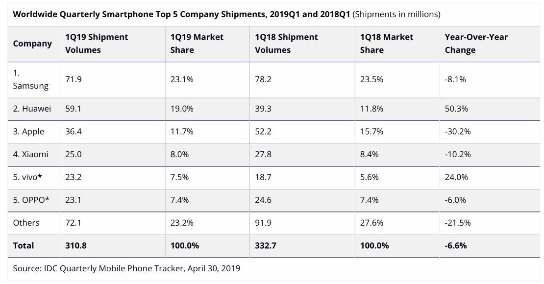 Tabela: IDC Quarterly Mobile Phone Tracker, April 30, 2019