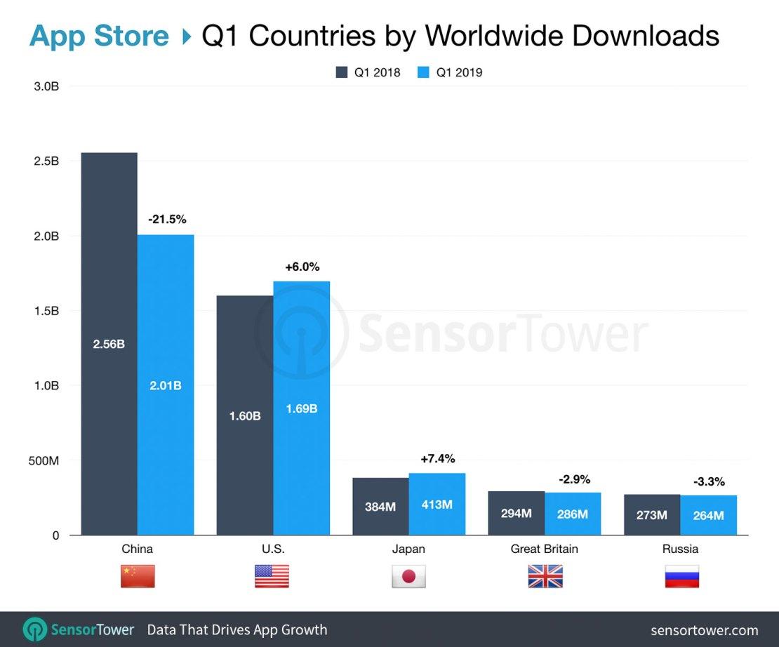 TOP 5 krajów z największą liczbą pobrań aplikacji mobilnych na iOS-a ze sklepu App Store (1Q 2019)