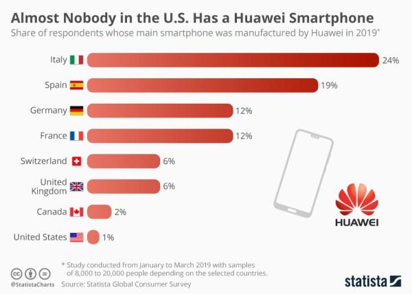 Mało kto korzysta w USA ze smartfonów Huawei