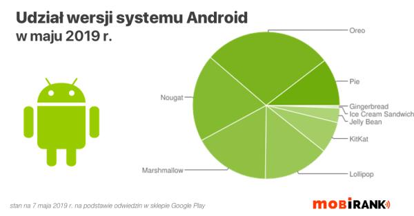 Udział wersji systemu Android w maju 2019 r.