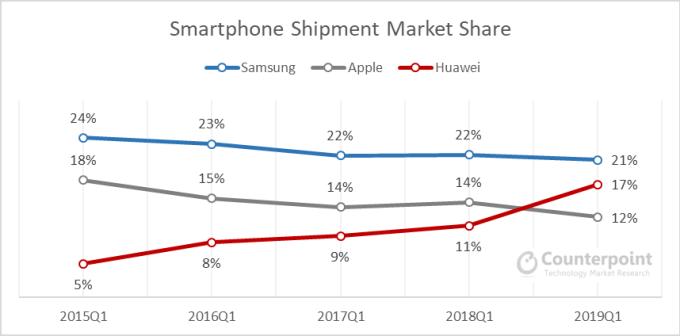 Wykres: udział sprzedaży smartfonów w 1Q 2019 (wg Counterpoint Research): Samsung, Huawei, Apple.