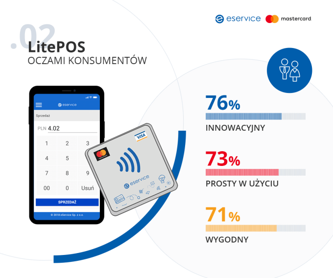 LitePOS oczami konsumentów (infografika)
