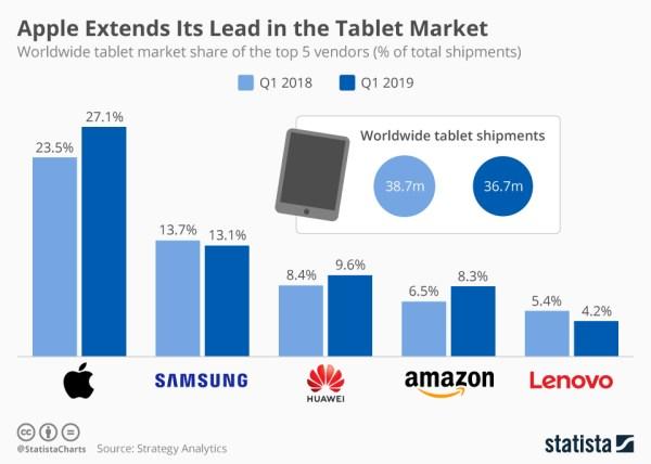Apple zwiększa swoją przewagę na rynku tabletów (1Q 2019)