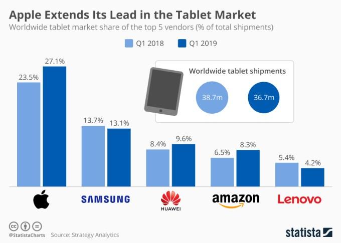 Apple liderem na rynku tabletów (1Q 2019)