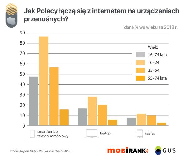 Raport GUS 2019: Jak Polacy korzystają z internetu?