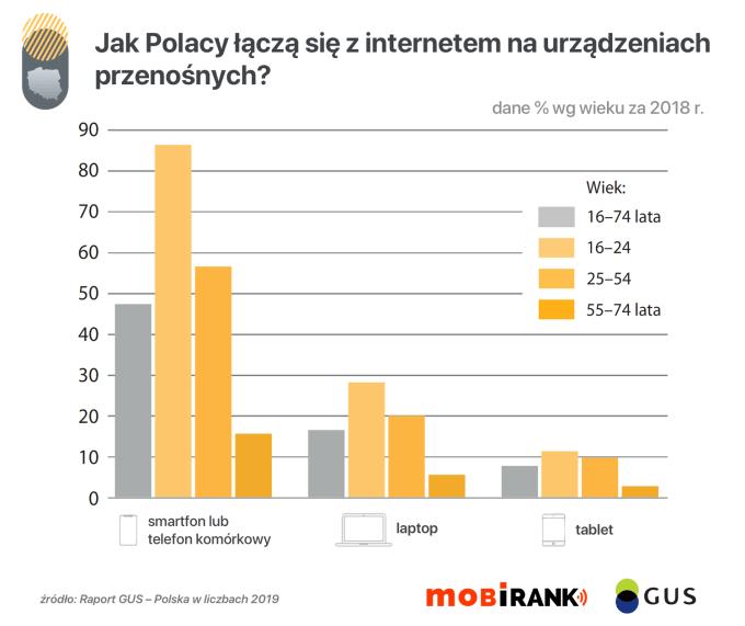 Jak Polacy łączą się z internetem na urządzeniach przenośnych? (GUS, dane za 2018)