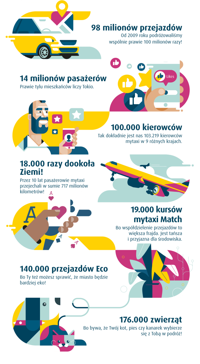 10 lat myTaxi - infografika ze statystykami