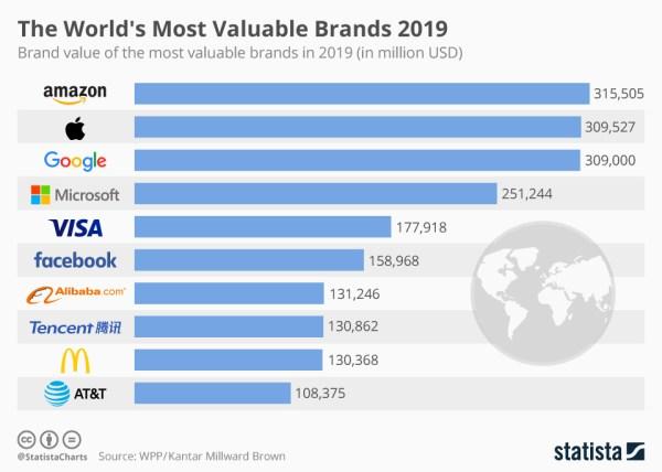 Amazon zepchnął z podium Apple'a w rankingu BrandZ 2019