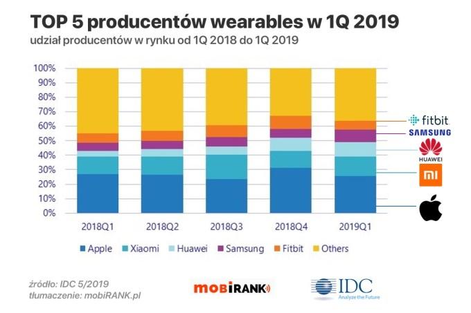 TOP 5 producentów urządzeń wearables na świecie (1Q 2019)
