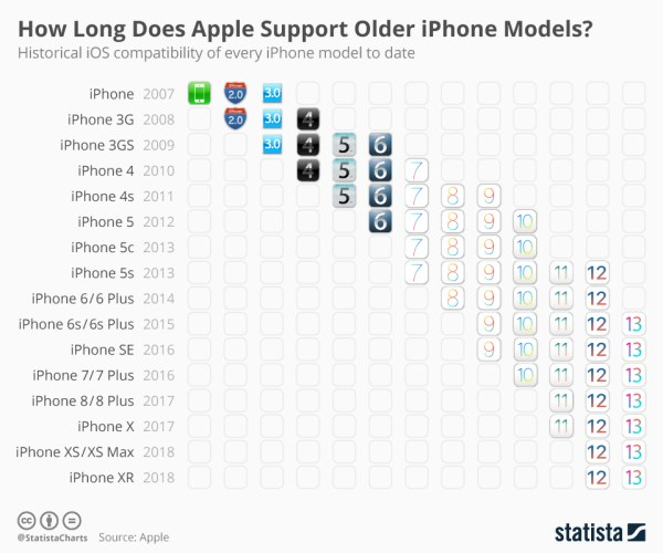 Jak długo Apple wspierało modele iPhone'a, aż do systemu iOS 13?