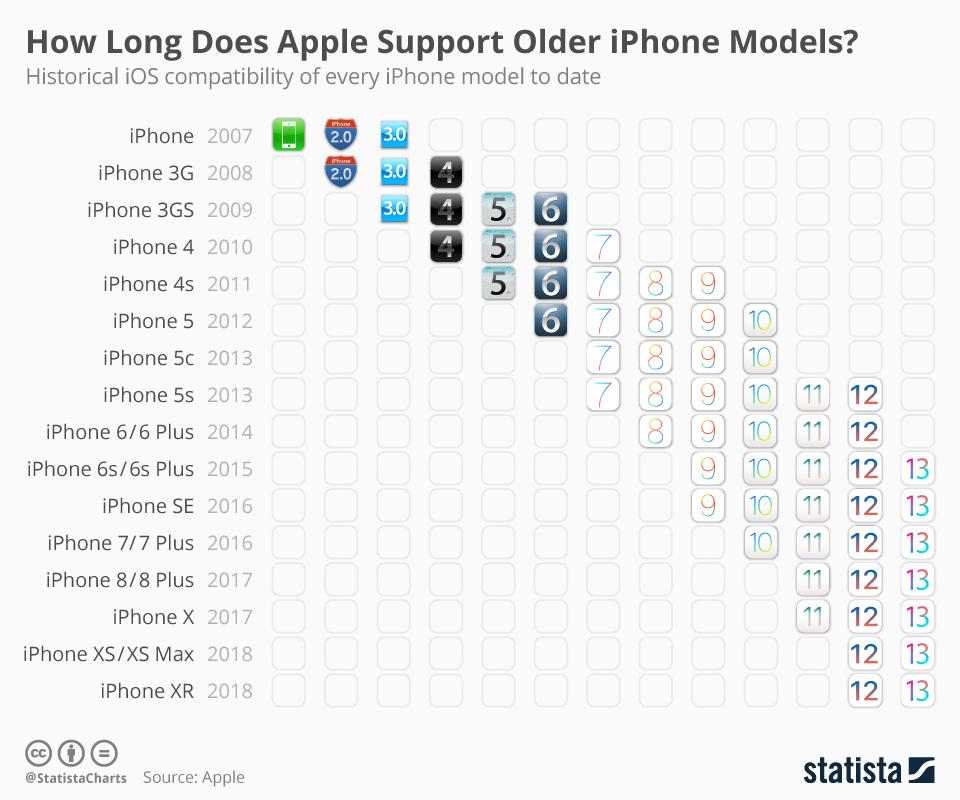 Wsparcie systemu iOS dla modeli iPhone'a (2007-2019), w tym iOS 13