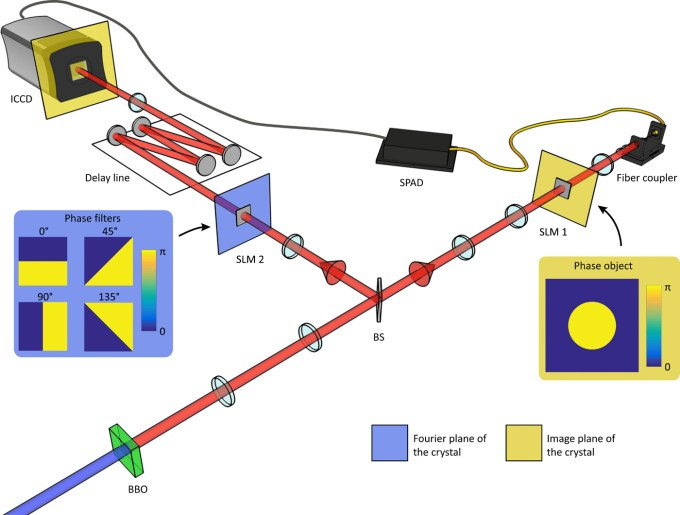 System do sfotografowania splątania kwantowego