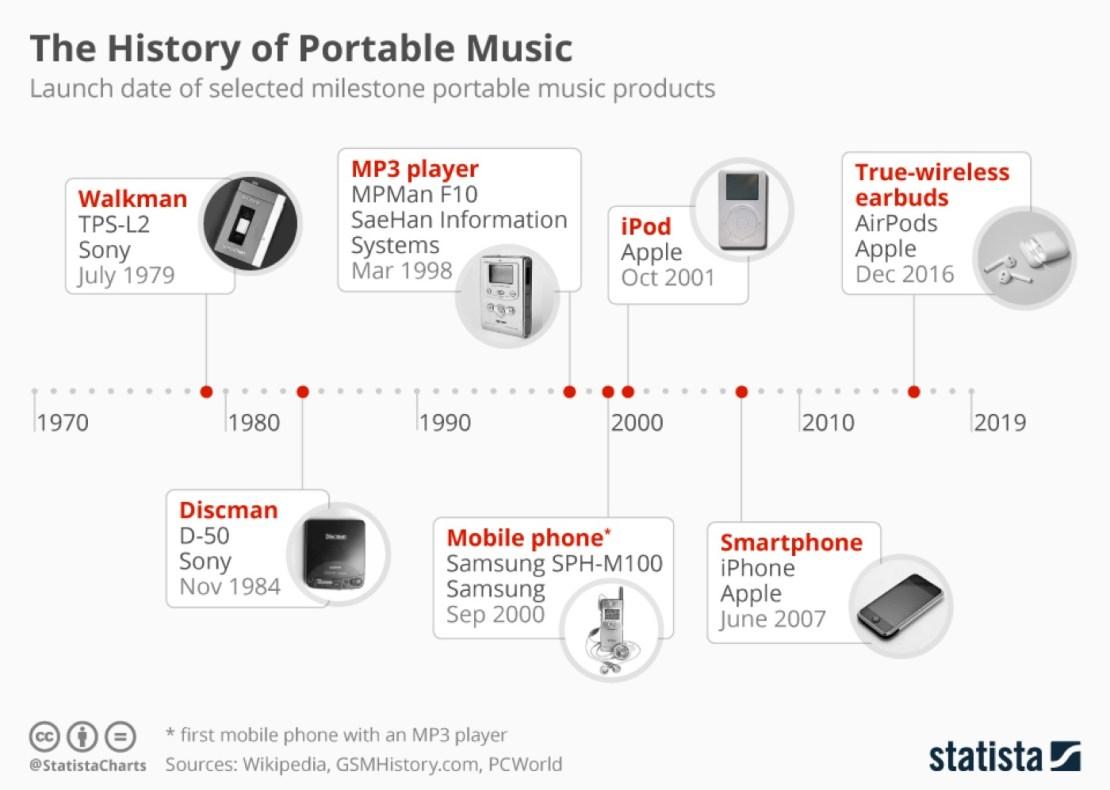 Historia słuchania muzyki na urządzeniach przenośnych (1979 –2019)