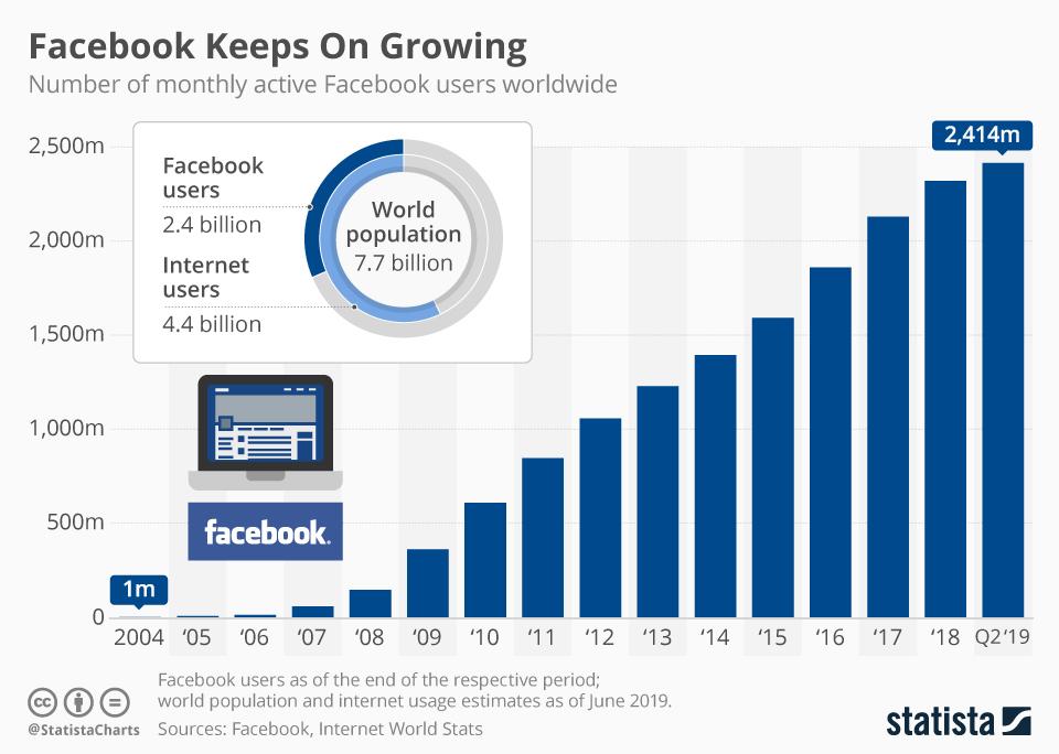 Liczba użytkowników Facebooka od 2004 do 2Q 2019 r.