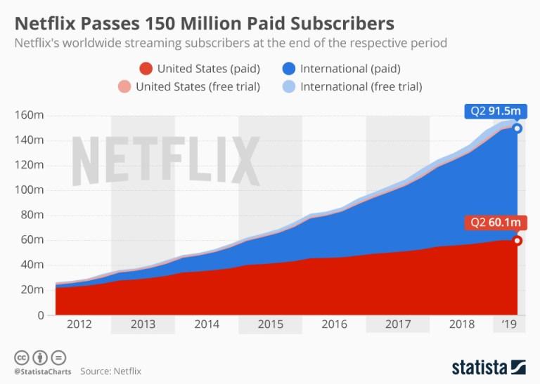 Liczba subskrybentów serwisu Netflix (2Q 2019)