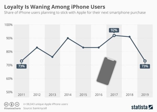 Jak bardzo lojalni są swojej marce właściciele iPhone'a (2011-2019)