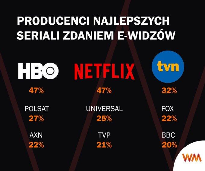 producenci najlepszych seriali zdaniem e-widzów