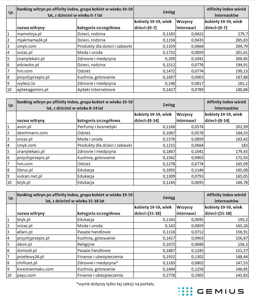 Ranking witryn wśród kobiet