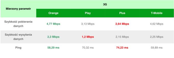 Ranking prędkości internetu mobilnego 3G w Polsce (czerwiec 2019)