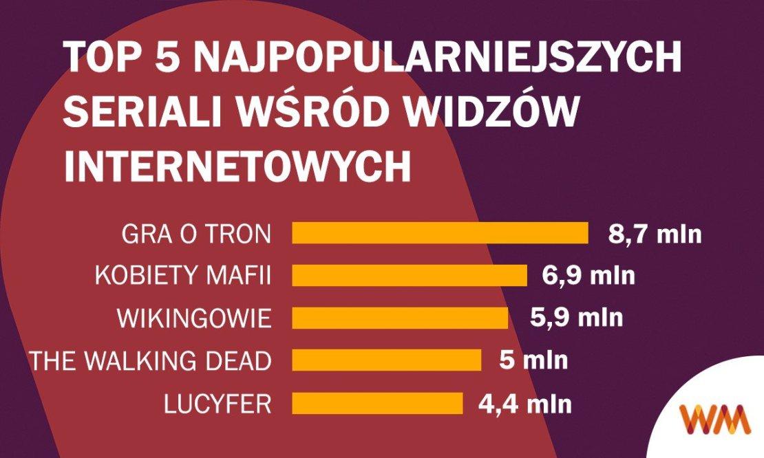 TOP5 najpopularniejszych seriali wśród widzów internetowych