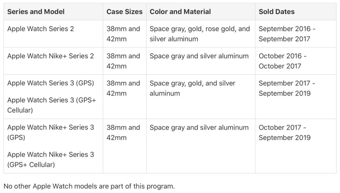 Lista modeli zegarków Apple Watch kwalifikujących się do programu wymiany (8/2019)