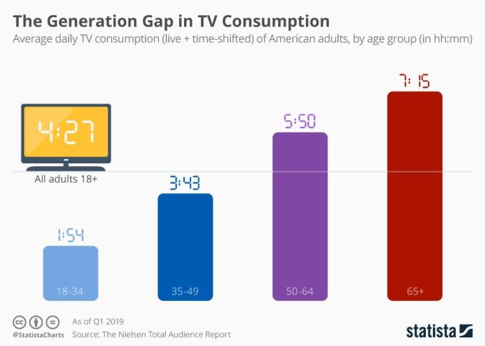 Czas spędzany na oglądaniu telewizji według wieku (2019 USA)
