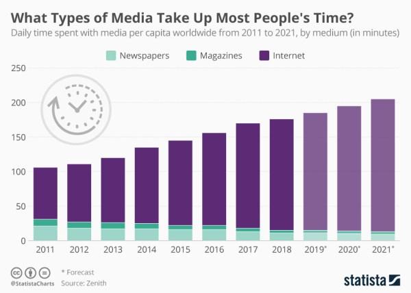 Którym mediom ludzie poświęcają najwięcej czasu?