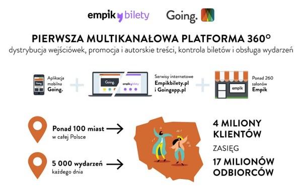 Empik Bilety i Going. zbudowały największą na rynku platformę biletową 360°