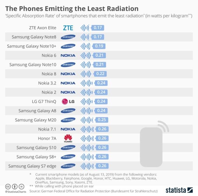 Smartfony emitujące najmniej promieniowania (sierpień 2019)