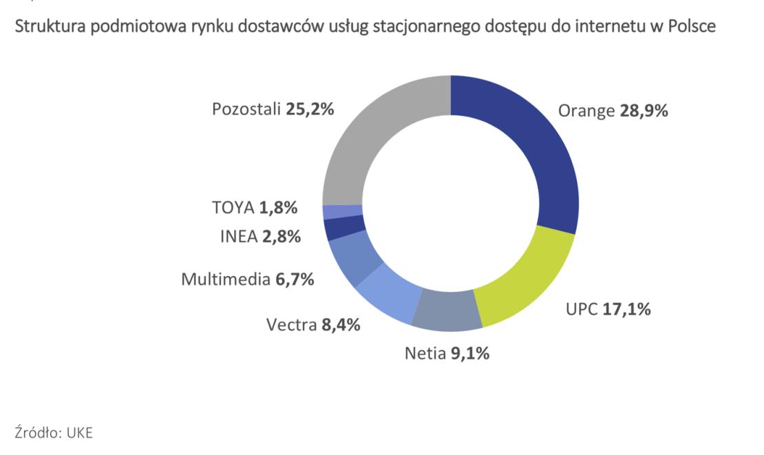 Struktura podmiotowa rynku dostawców usług stacjonarnego dostępu do internetu w Polsce