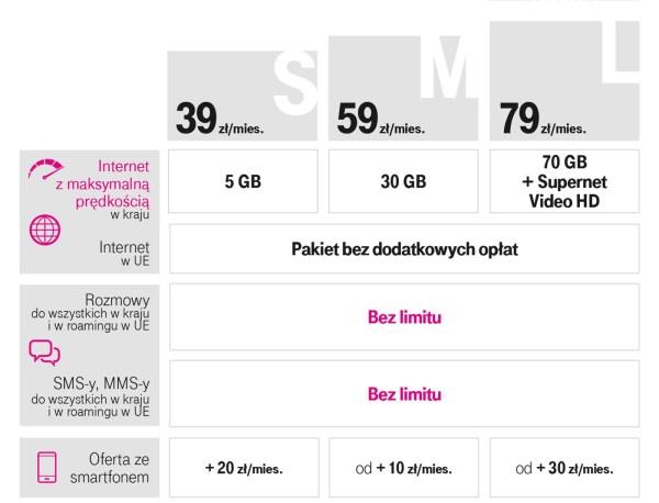 Nowe Giga Taryfy od września w ofercie T-Mobile Polska